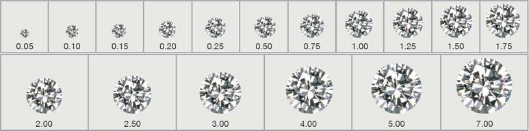 Poids-diamant
